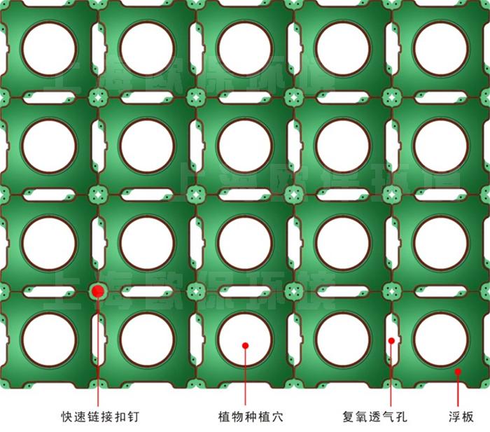 1、复氧型生物浮岛简介 OBAO河道、湖泊、池塘用复氧型生物浮岛生态浮床是一种人工浮床,全称复氧型净水生物浮岛,为水生植物提供生长载体。人工浮床采用单元式结构,自由拼装,组合连接成多种形状,单元间柔韧连接削减了风浪的破坏力,有效延长了人工浮床的使用寿命。人工浮床起到了净水美化作用,广泛适用于富营养化的河道、湖泊、水库等自然及人工水体治理及水上绿化。  2、复氧型生物浮岛特点 水上绿化复氧型生态浮床由多个FLAND2516C浮岛单元有机组合而成,每个浮岛单元由复氧型生物浮板、连接扣、种植篮、种植介质及水生植