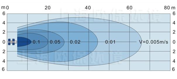 NOZZLE-A2200强力造流曝气机流场图