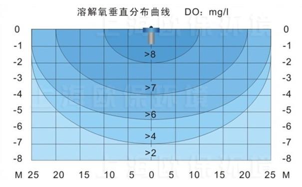 FANS2200浮水喷泉式曝气机溶解氧垂直分布曲线图