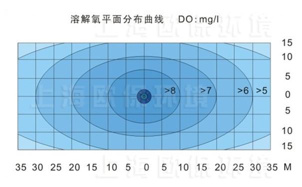 FANS2200浮水喷泉式曝气机溶解氧平面分布曲线图