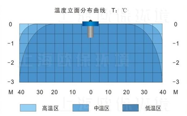FANS2200浮水喷泉式曝气机温度立面分布曲线图