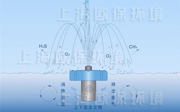 浮水喷泉式曝气机净水原理