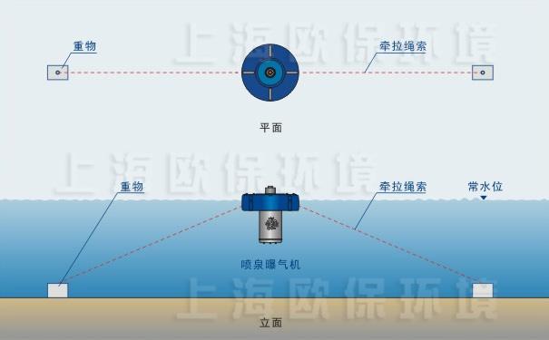3台浮水喷泉式曝气机联合锚固固定