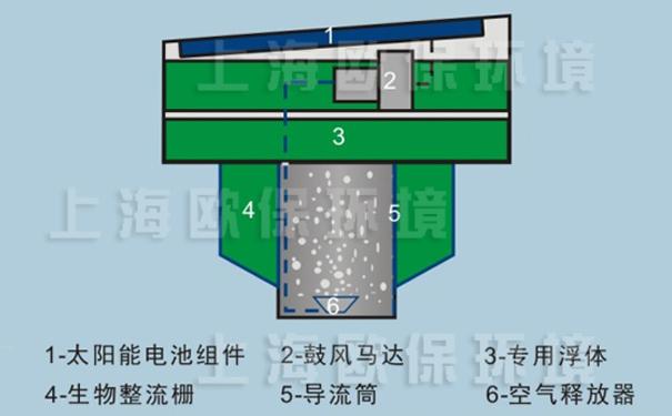 扬水式太阳能曝气机结构图