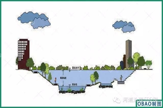 景观河道剖面效果图
