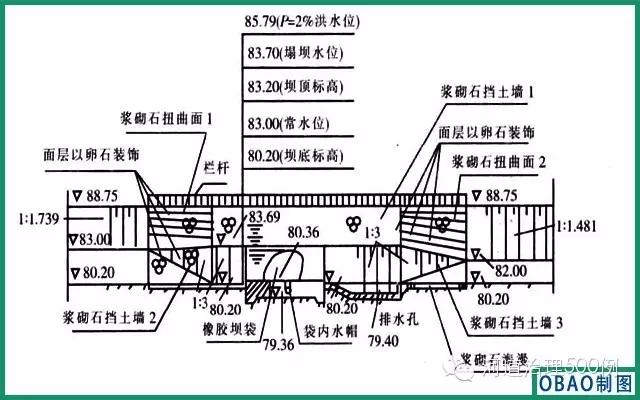 竹鹅溪南支流域较长,地势高差较大(最大高差近8m),地形复杂,河道两侧建筑密度大,许多河段是建筑紧靠河堤,沿线截污管埋深最大可达12m,施工条件差。根据当地管材市场情况,工程设计管材大多采用钢筋混凝土承插排水管,施工大多采用大开挖施工方式,局部埋深较大、施工场地狭小的区域,采用顶管施工,管道基础采用90~180°砂石基础,接口采用橡胶圈接口形式。为保证污水能全部完成截流,工程截流井以堰流方式为主,旱季截流污水,雨季溢流雨水,截流井为钢筋混凝土结构。